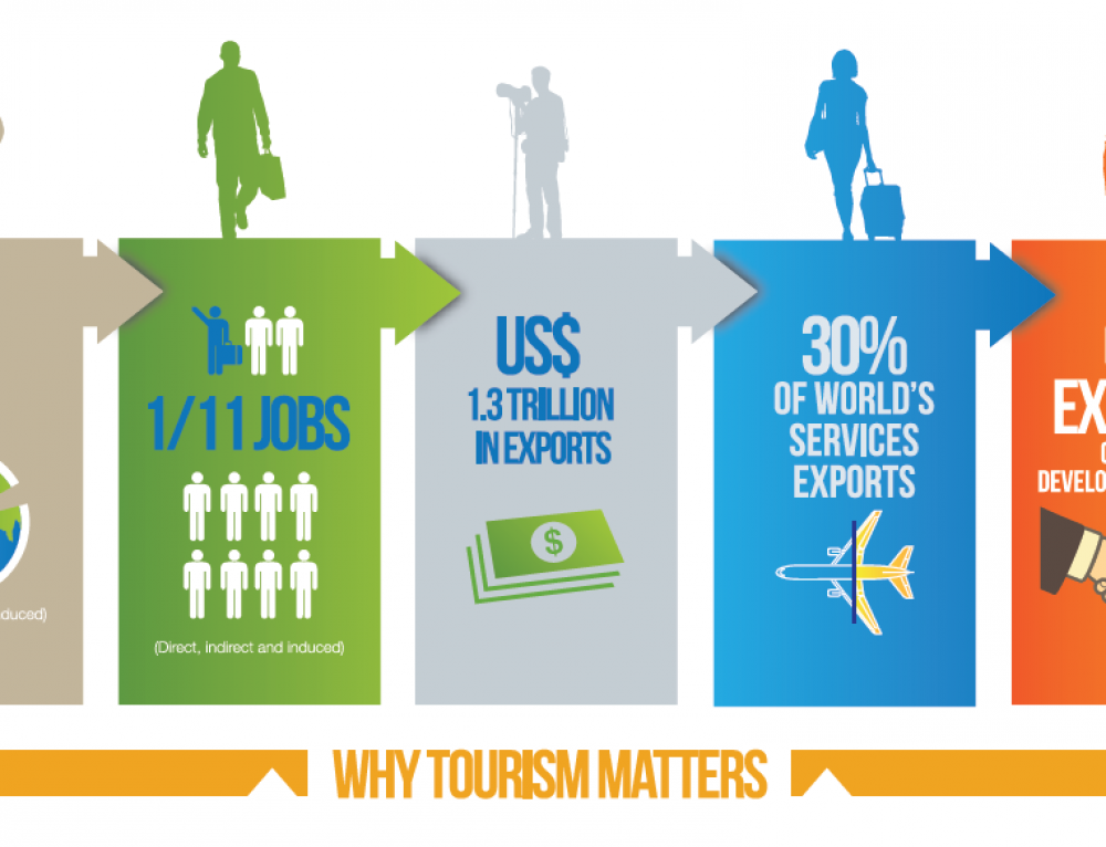 La OMT pide mayor financiación para el turismo en la cooperación para el desarrollo